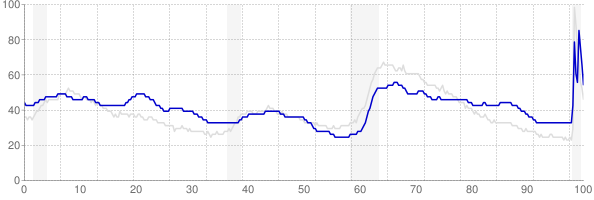 New Mexico monthly unemployment rate chart from 1990 to October 2020